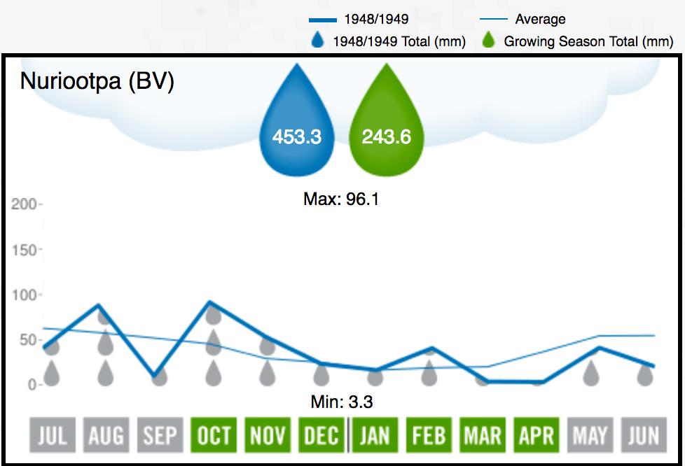 Barossa Valley Rainfall 1949