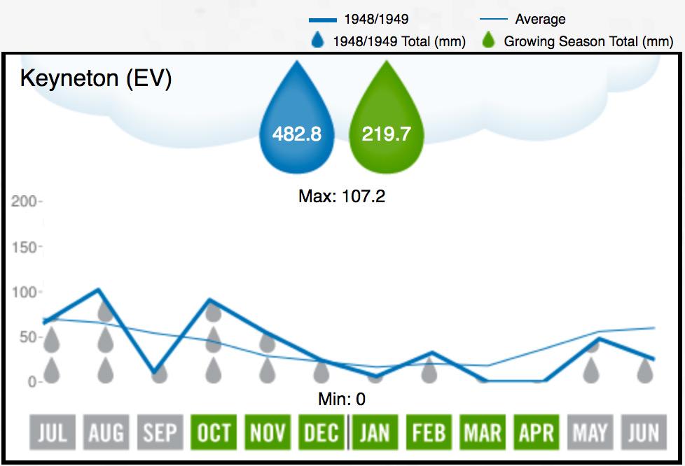 Eden Valley Rainfall 1949
